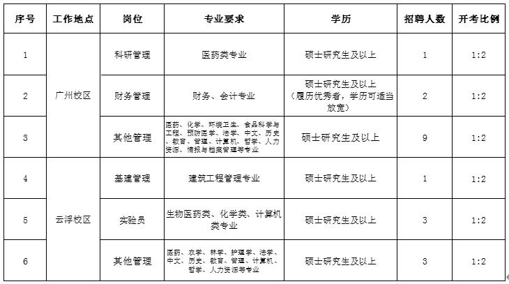 2021年广东药科大学机关教辅人员、辅导员招聘公告